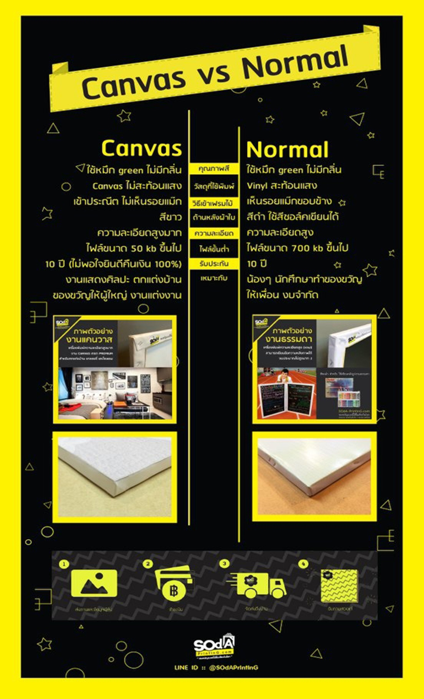 Canvas vs Normal